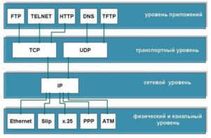 Архитектура TCP IP