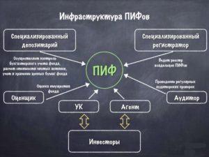 Лучшие направления 2018 в России, куда можно вложить деньги