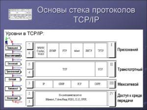 Основы TCP/IP