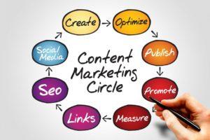 Пошаговая стратегия контент-маркетинга