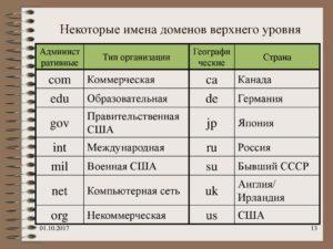 Различные виды доменов