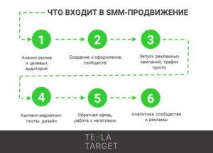 Этапы внедрения SMM в социальных сетях