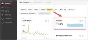 Что значат отказы в Яндекс.Метрике
